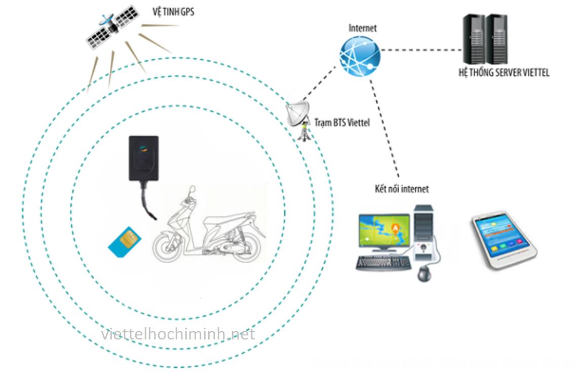 sơ đồ hoạt động của thiết bị