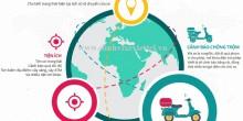 Hướng Dẫn Nạp Tiền Phần Mềm Định Vị Xe Máy Smartmotor Viettel